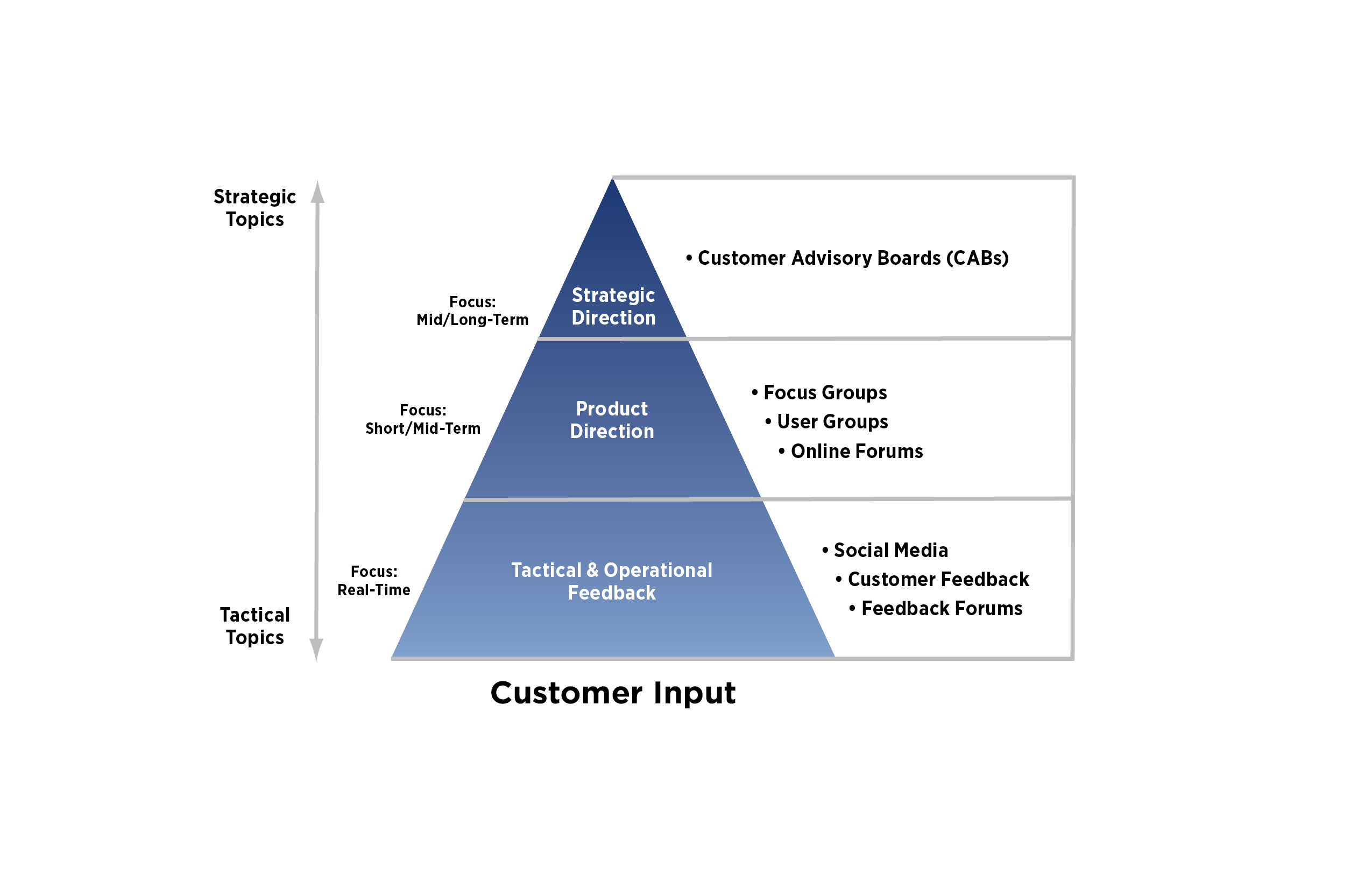 strong customer-serviced focused culture delivers business benefits