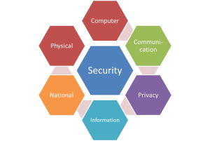 Dimensions of security
